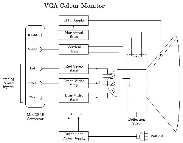 vgamon video systems and monitors vga wiring diagram colours at bakdesigns.co